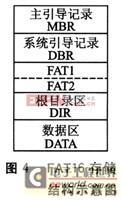 AT89S52单片机和FAT16文件的SD卡读写设计