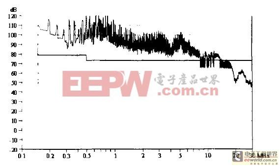 大功率开关电源的EMC测试及EMI滤波器的选择