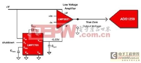 工程师讲解:抗EMI性能的传感器接口解决方案