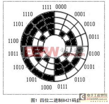 光电编码器信号传输的光纤实现