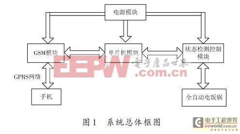 一种全自动电饭锅远程智能控制系统的设计方案
