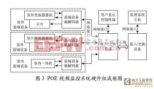 基于POE技术的船用视频监控系统硬件设计