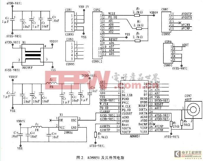 基于数字频率合成DDS的正弦信号发生器设计