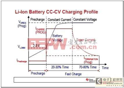 基于最新电源管理技术和设计理念介绍