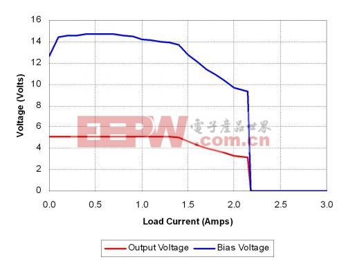 工程师解析如何把电源的功率限制变为电流限制