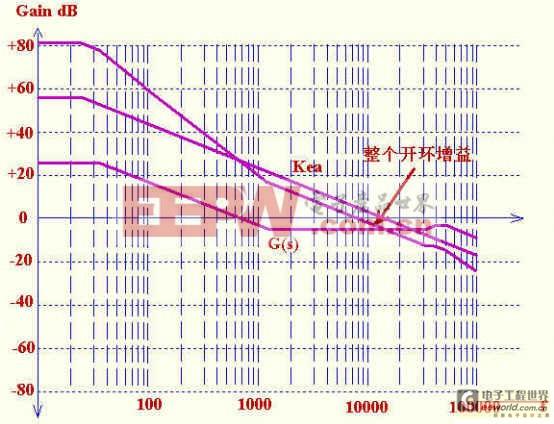 反激电源设计之设计控制环路实例