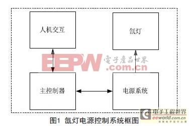 一种基于K60的氙灯电源控制系统的设计方案