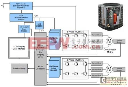 三相BLDC电机控制系统的实际应用及设计探讨