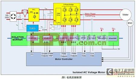 交流电机驱动借数字隔离器拉开与传统方案距离