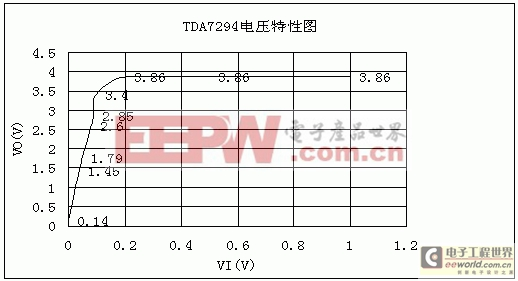 DA7294大功率集成功放电路的说明及测试