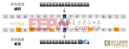 工业无线技术的五个准则受用整个领域