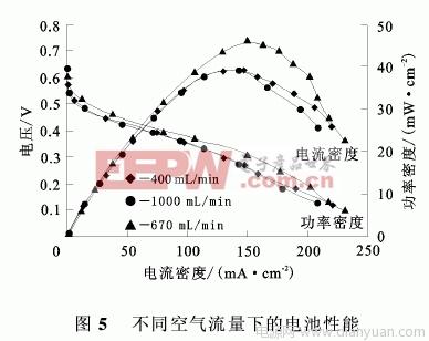 直接甲醇燃料电池空气阴极的研究