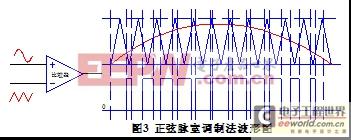 正弦波UPS中逆变电路结构及SPWM方法