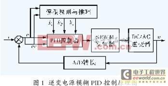 一款快速稳定响应的DSP逆变电源模糊PID控制
