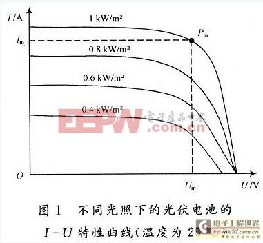 工程师:基于模糊控制的光伏电池MPPT的设计