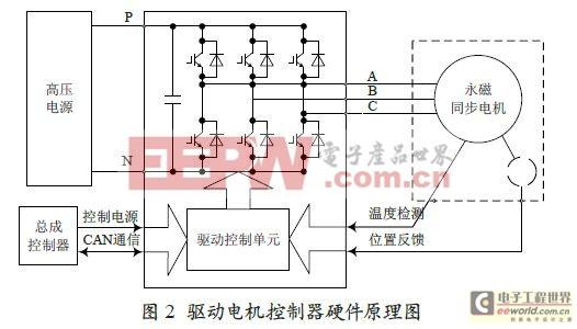 永磁同步电机系统在电动叉车上的应用