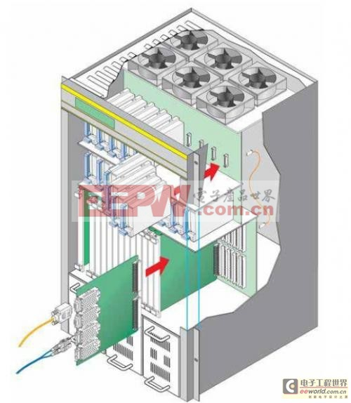 针对中间板电力工程的更佳设计实践和连接器技术