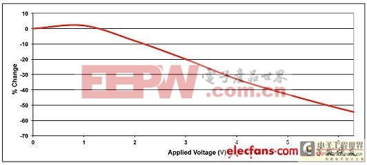 MLC电容器常见缺陷的规避方法