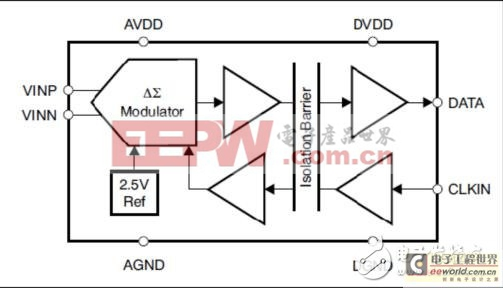 德州仪器amc1204的应用指南