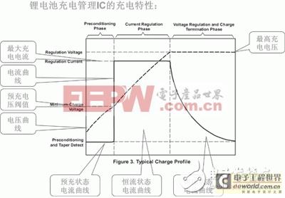 锂电池充电原理及合适充电电压电流的选择