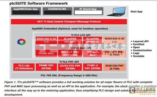 通过 G3 开发稳健的电力线通信 (PLC) - II