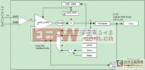 数字电源控制器UCD3138的数字比较器与ADC的应用说明