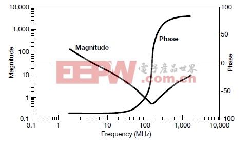 如何选择电容器实现高性能的EMI滤波