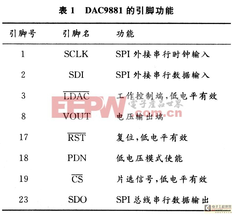 18位数/模转换芯片DAC9881的原理与应用