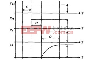 PDP控制电源的设计分析