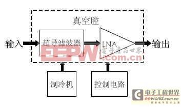 在高温超导滤波器后级的低温低噪声放大器的设计和调试方法