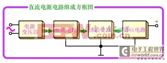 电源系统的分类_电源技术概要㈠