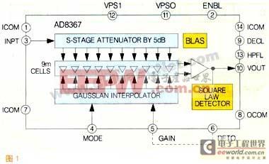 基于AD8367的压控增益放大系统设计