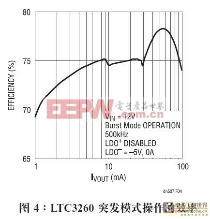 高电压负输出充电泵可产生低噪声的正和负电源
