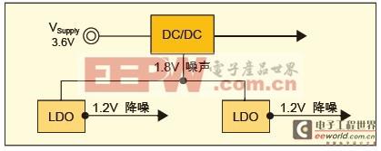 DC/DC和LDO的组合优势,稳压器在移动设备中的应用。