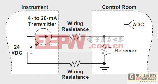 基本的4-20mA电流环路系统