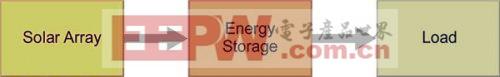 离网太阳能系统设计中的电源电子解决方案