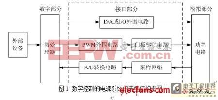 数字控制的电源系统的典型结构框图