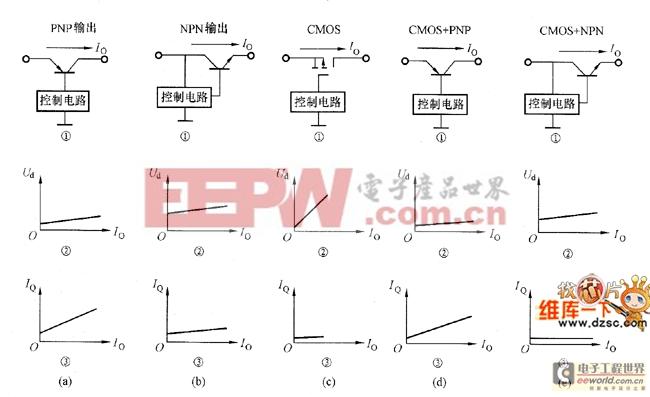 低压降型集成稳压器特征及类型