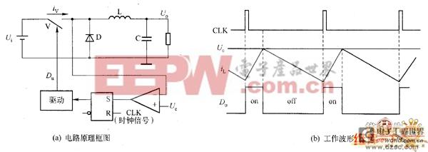 图1 Buck PWM转换器峰值电流型控制系统原理   峰值电流型PWM控制的优点是:消除了输出滤波电感在系统传递函数中产生的极点,使系统传递函数由二阶降为一阶,解决了系统有条件的环路稳定性问题:具有良好的线性调整率和快的动态响应;固有的逐个开关周期的峰值电流限制,简化了过载保护和短路保护;多个电源模块并联时容易实现均流。其缺点是:不能准确地控制电感的平均电流,回路的增益对市电电网电压变化敏感,开关噪声容易造成开关管的误动作(即抗干扰性差)等。更为重要的是,对于最常用的PWM调制方式,当占空比D&g