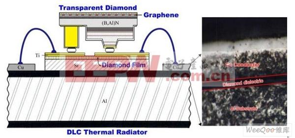 采用类钻碳(DiamondLikeCarbon,DLC)的镀膜可以大大改善LED的散热
