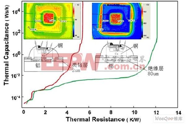 用DLC镀膜和铝结合可以比其它结构的LED有更好的散热特性