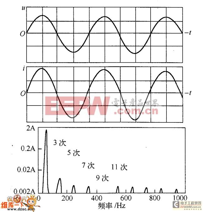 高功率因数整流电路输人电量波形及输入电流谐波频谱表