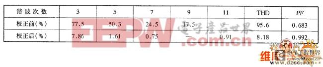 PF校正前后整流-电容滤波电路的输入电流谐波及PF表