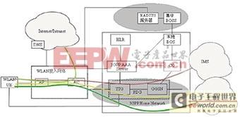 WLAN和移动网互通技术分析方案