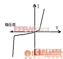 稳压管的伏安特性曲线
