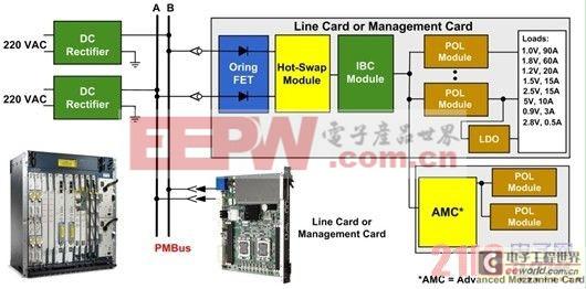 电信系统分布式电源架构例子