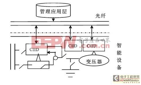 综合集成的智能化变电站的架构如图1所示