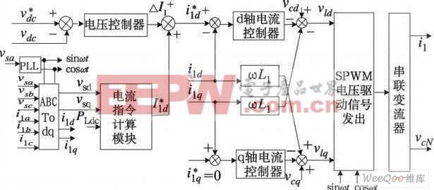 理想电网下串联变换器控制框图