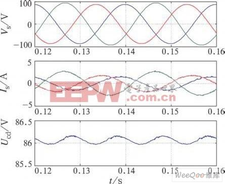 输入电网电压不平衡下的仿真波形