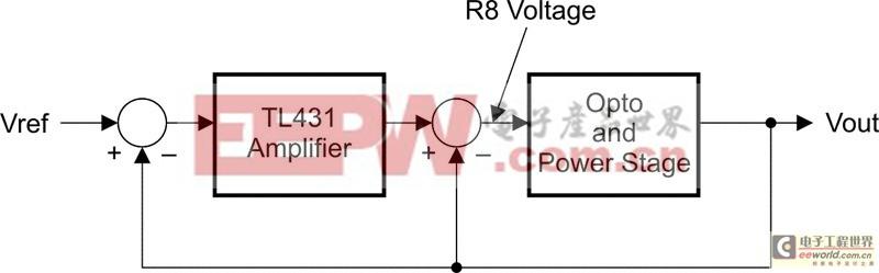 R8连接提供了两个反馈连接